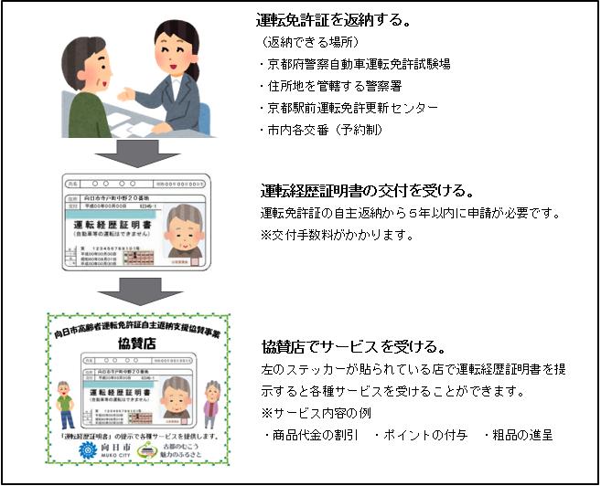 京都 証 変更 運転 住所 免許